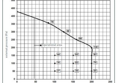 Grafic FOCUS 200